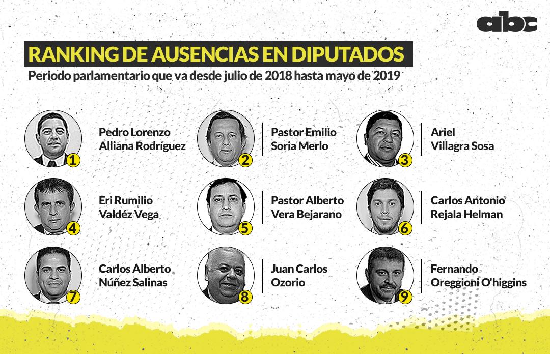 Top 9 del Ranking de diputados con más ausencias en las votaciones.
