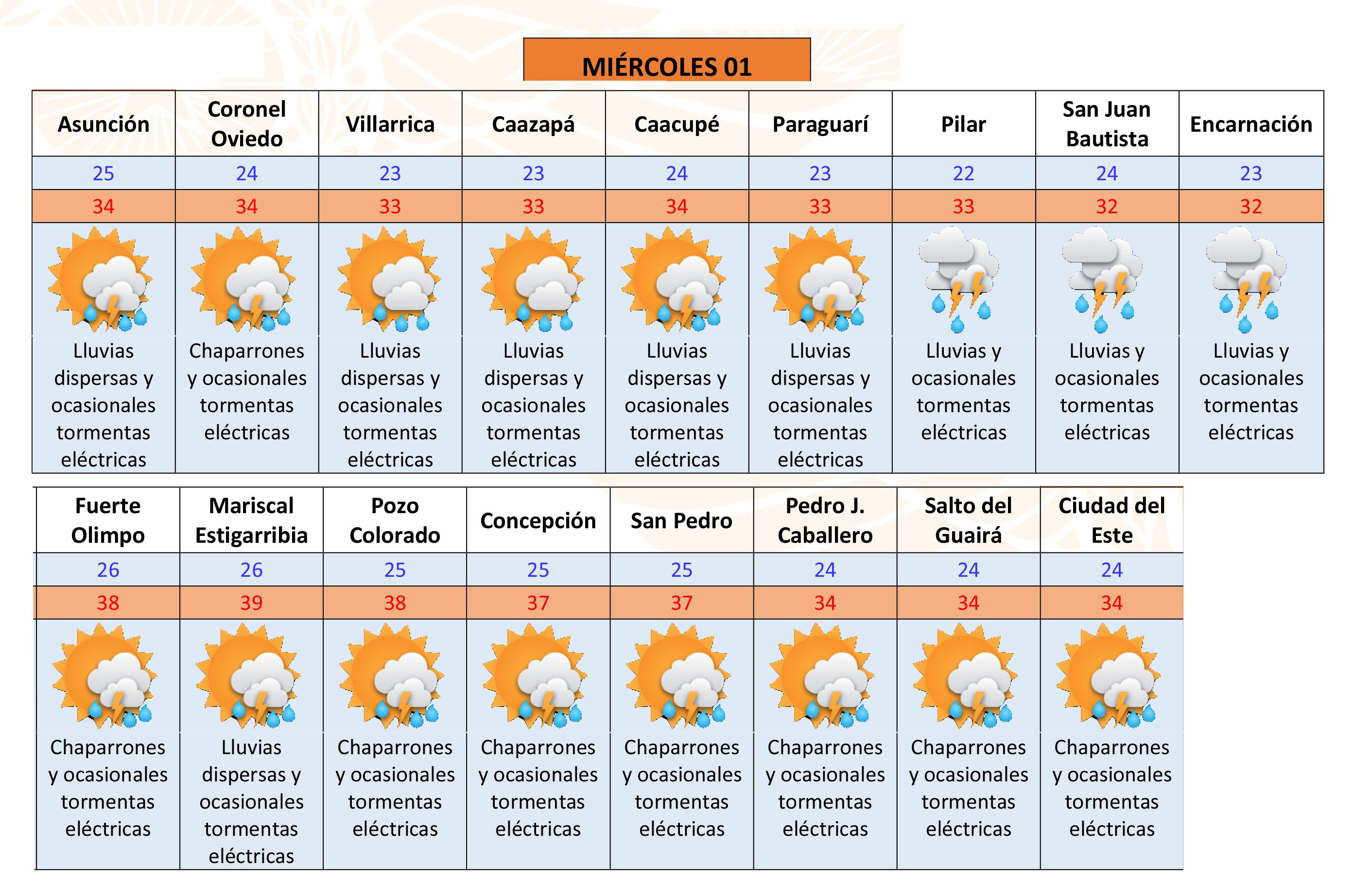 Pronóstico del tiempo en asunción